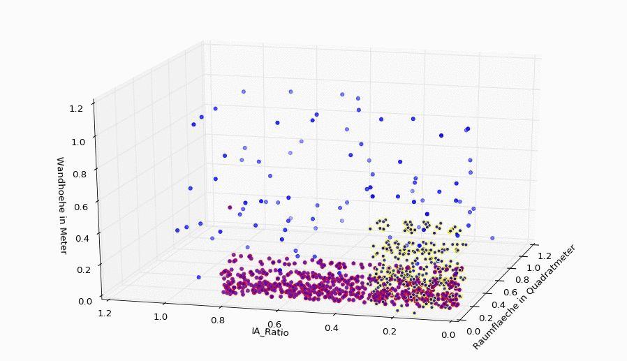 3D Scatter Plot in Python [Matplotlib]